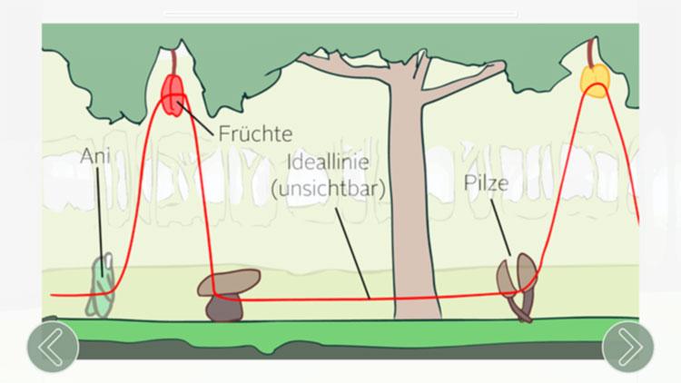Erklärung des Spielstils auf der ACTICORE App. In diesem Screenshot im Bereich Natur.